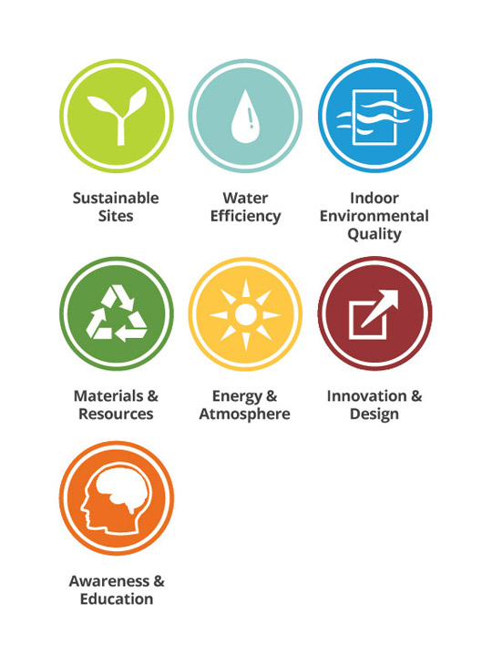 Image gallery leed categories for What is leed